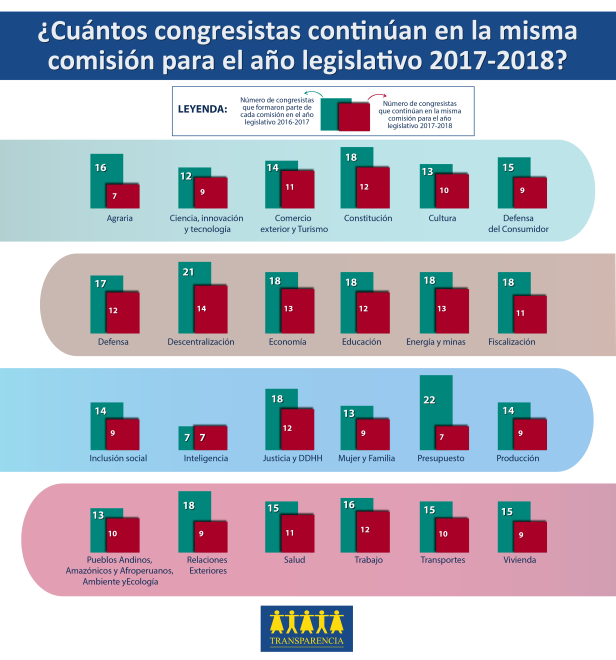 Comisiones Congreso comparativo-02